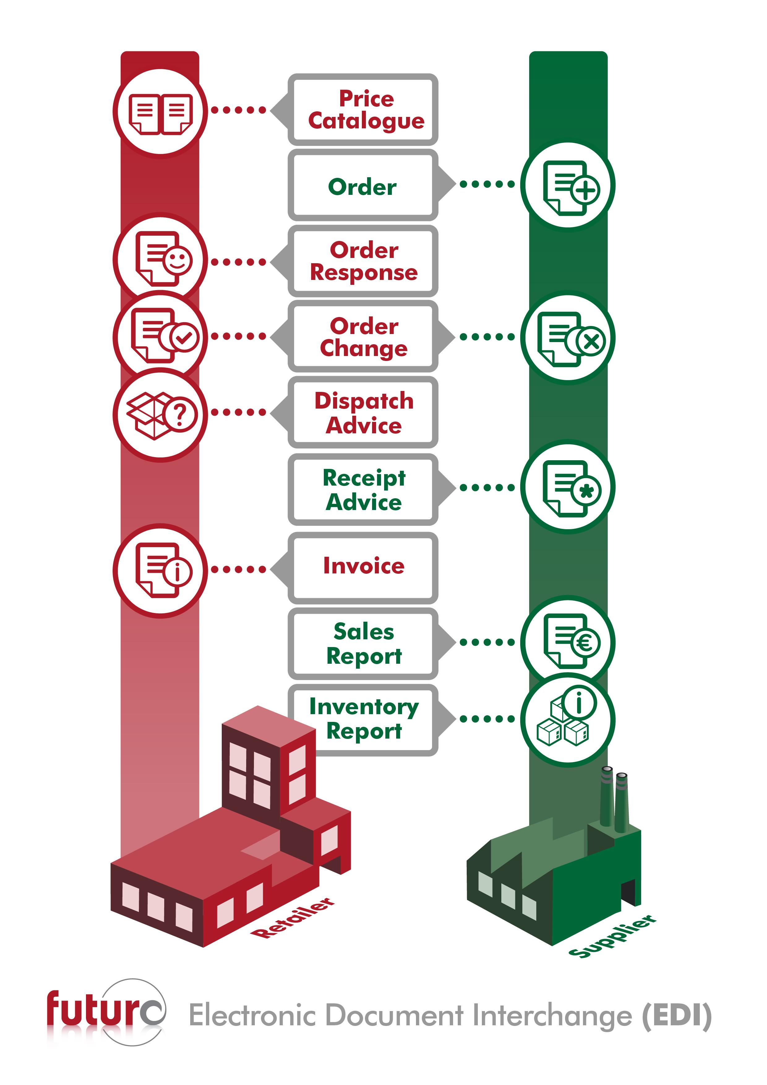 Edi The Secret To Supply Chain Control Futura4retail